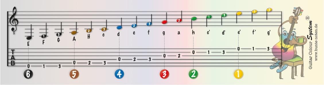 Lesezeichen Gitarre vorn